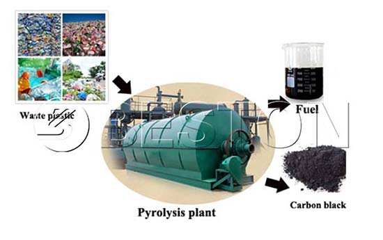 End Products of Plastic to Oil Machine